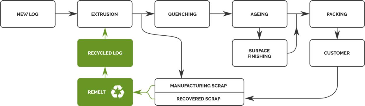 environment chart